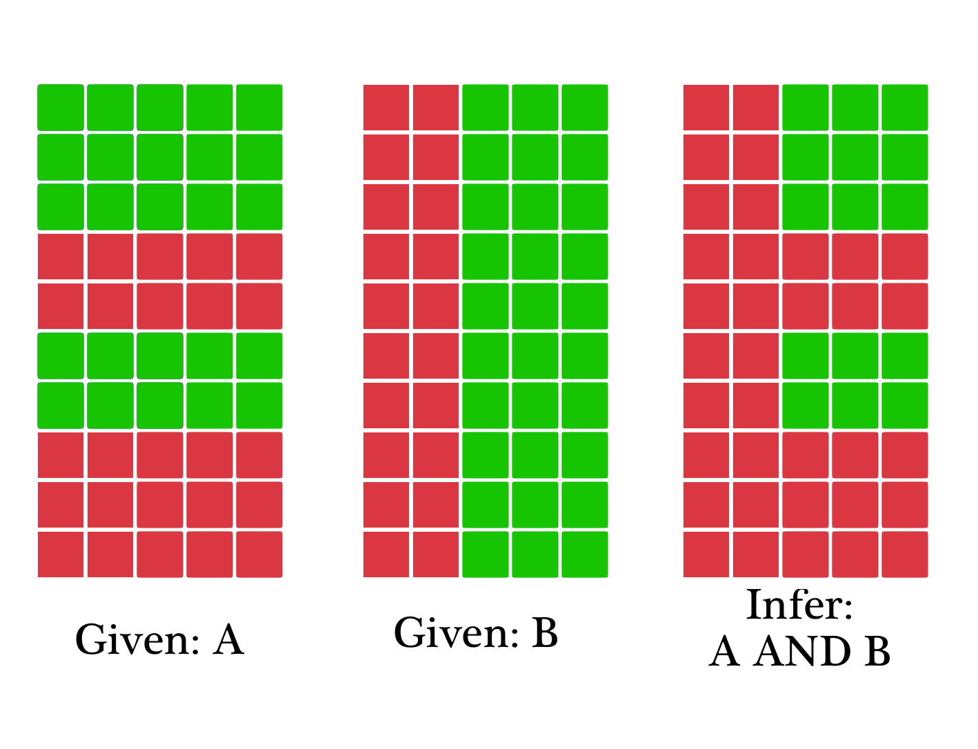 Once you've inferred where voters agree with A AND B, you still need to draw your districts.